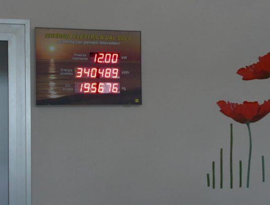 panneaux d'indications de gain par énergie solaire dans l'entreprise.